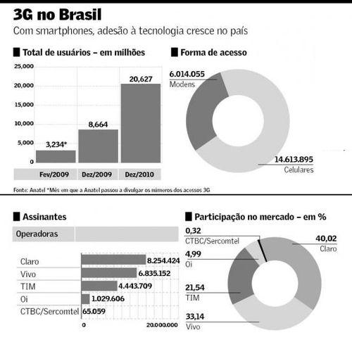Infografico_3Gbrasil_valor2